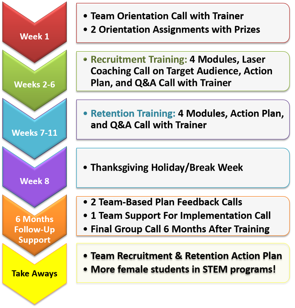 Overview of 2016 Online Training Schedule